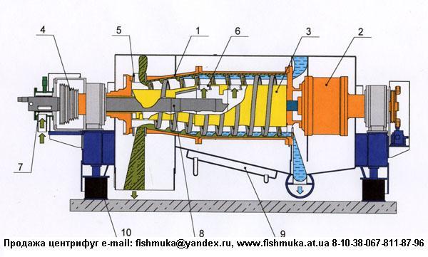 Центрифуга ОГШ-321-К01. Запрос на e-mail: fishmuka@yandex.ru